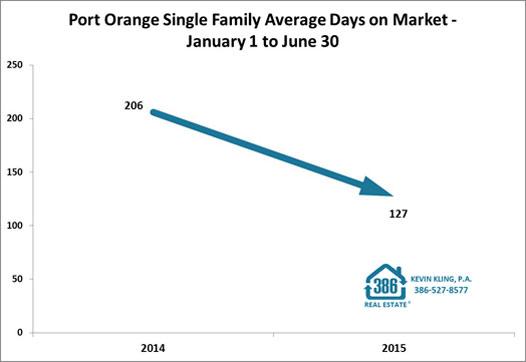 port orange days on market