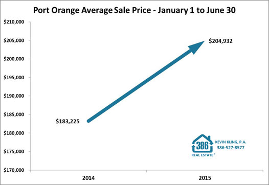 port orange average sale price